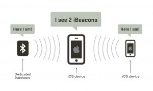 ibeacon-communication